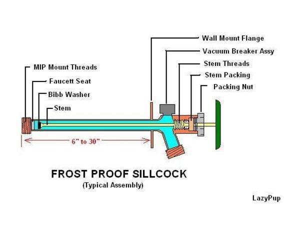 Frost Free Garden Hose Bibs Denoyer Inspection Service Llc